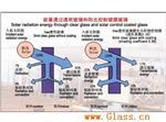 热反射镀膜玻璃、Low-E镀膜