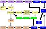 工程ERP管理系统