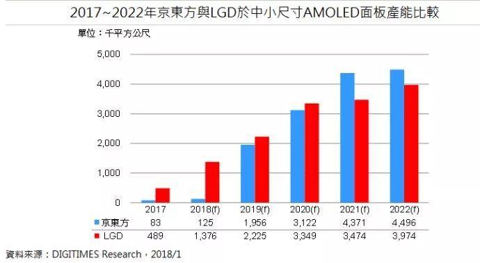 2021年中小尺寸AMOLED面板产能将超越LGD