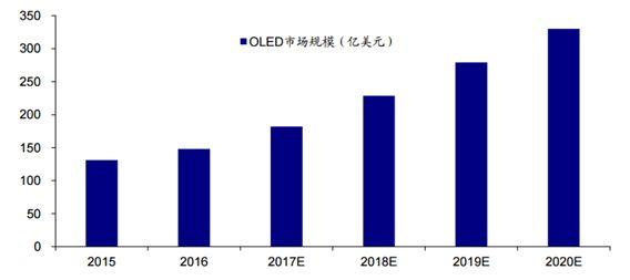 """彩电业三十年的""""老炮儿""""领跑OLED市场 技术和内容实现逆境突围"""