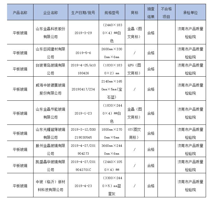 山东省市场监管局抽查9批次平板玻璃均合格