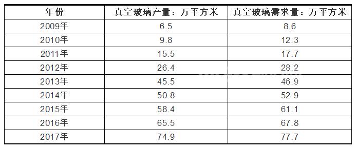 中国近年平板真空beplay官方授权产销量统计及市场现状分析