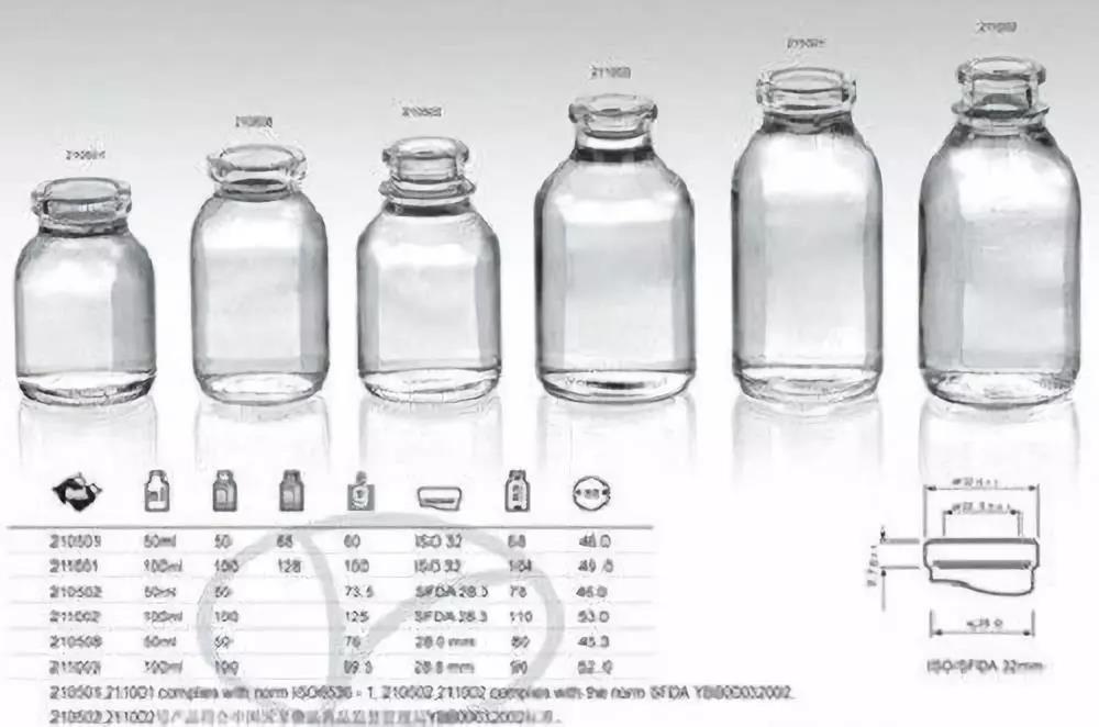 药用玻璃标准草案公示:涉及这5项规定