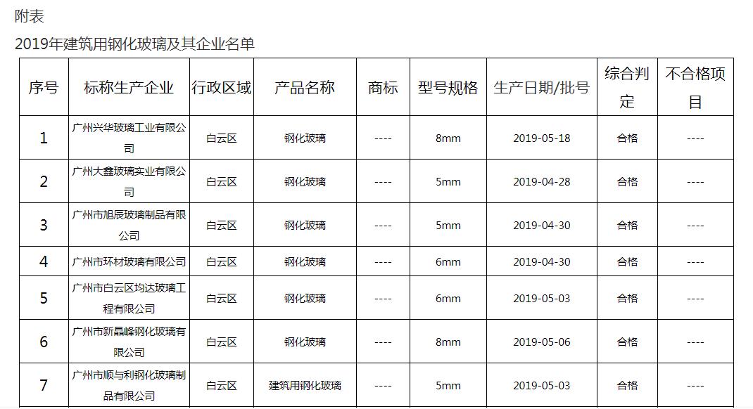 2019年广州市建筑用钢化玻璃产品质量监督抽查结果
