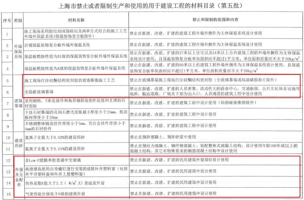 上海非Low-E镀膜单腔普通中空玻璃等将禁用