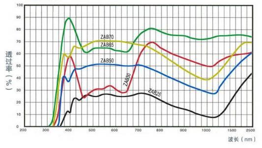 光学玻璃常用技术指标