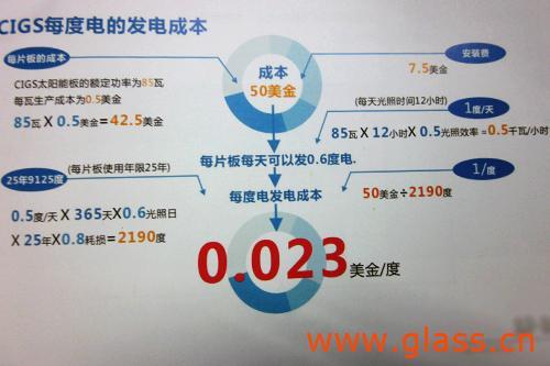广东省致力于发展全世界光伏产业生产基地