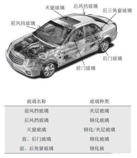 为什么汽车玻璃不割手 汽车玻璃的材质是什么