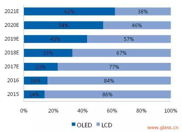2018年 国内OLED产能将集中释放