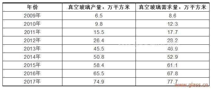 中国平板真空玻璃产销量统计及市场现状分析