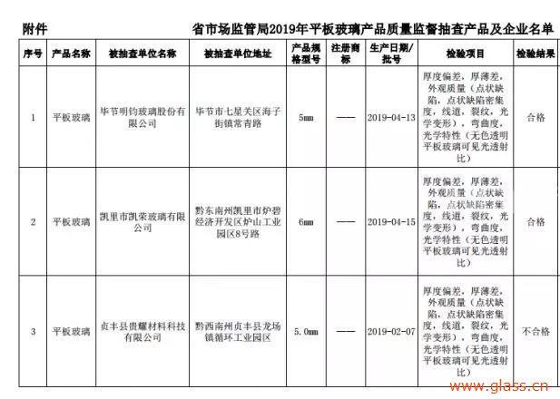 贵州省市场监管局发布玻璃产品智联监督抽查结果