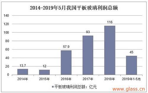 中国平板玻璃行业经营现状分析,建筑玻璃前景广阔