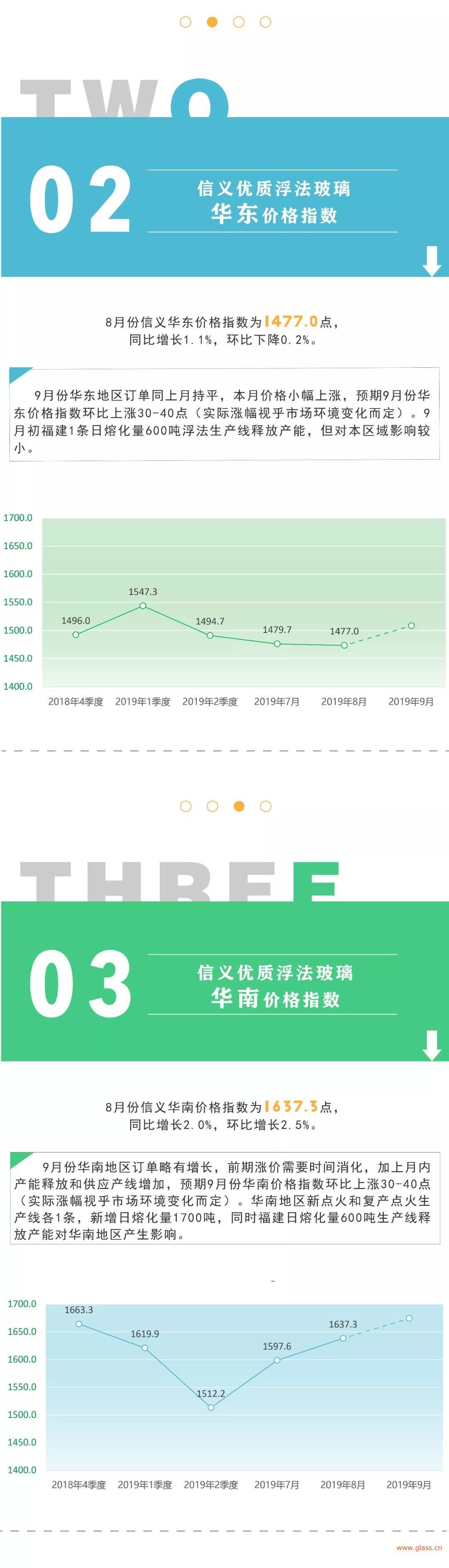 信义在线快三计划—大发彩票平台发布9月优质浮法在线快三计划—大发彩票平台价格指数