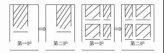 钢化炉装片形式及其对玻璃温度的影响