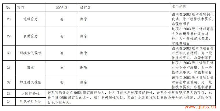 新国标报批稿公示:《平板玻璃》《机动车玻璃安全技术规范》