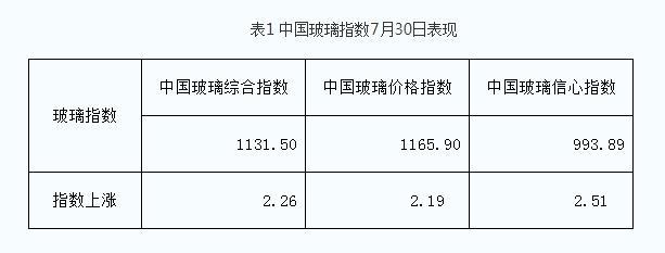 7月30日 区域价格变化,产能小幅调整!