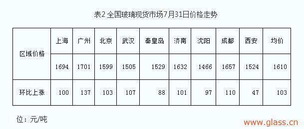 7月月报:龙为车指西海,螭之驾观北溟!
