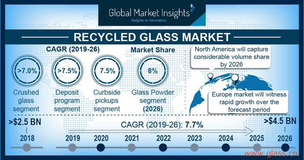 玻璃回收市场2026年复合年增长率将达7.5%!