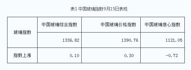 9月15日 区域零星调整,市场成交偏弱!