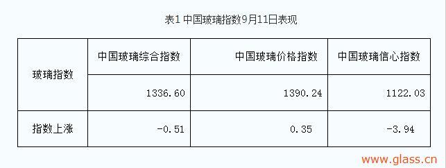 9月第二周周报:厂家产销尚可,市场价格稳定!