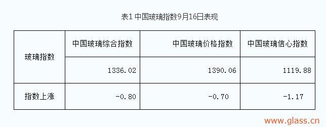 2020年9月16日:供需状况变化,市场价格承压!