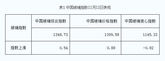 11月11日 总体需求尚可,厂家价格微调!