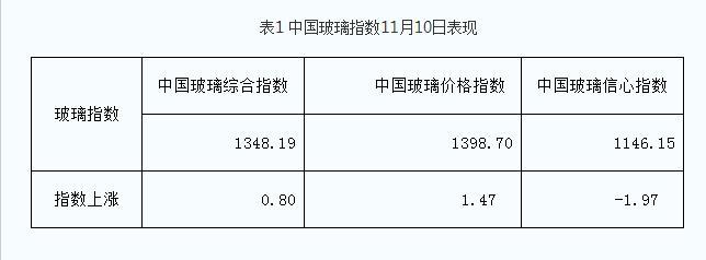 11月10日 赶工需求较好,部分区域涨价!