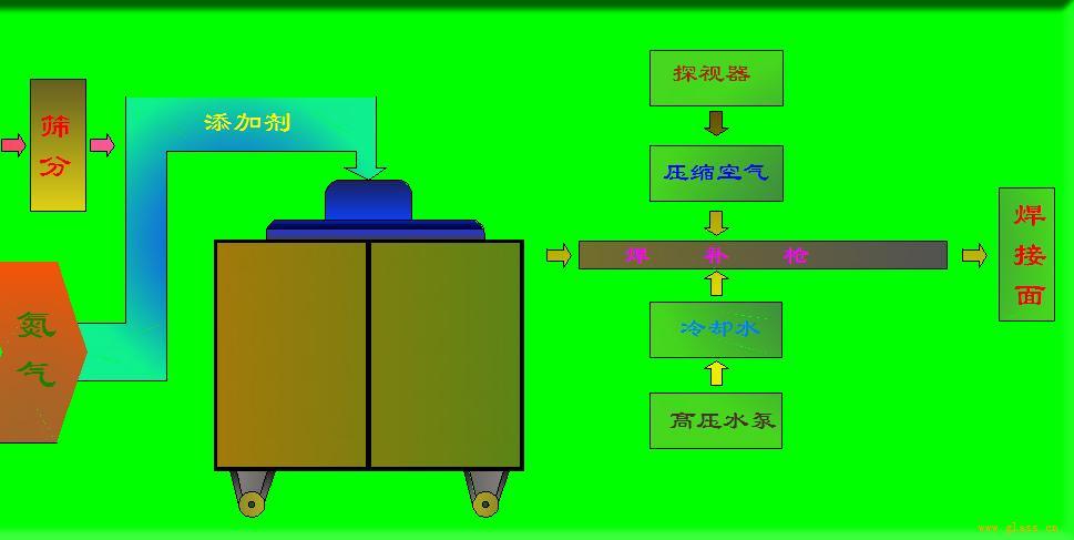 陶质焊补工艺流程图